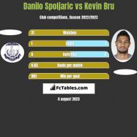 Danilo Spoljaric vs Kevin Bru h2h player stats