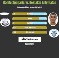 Danilo Spoljaric vs Kostakis Artymatas h2h player stats