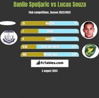 Danilo Spoljaric vs Lucas Souza h2h player stats