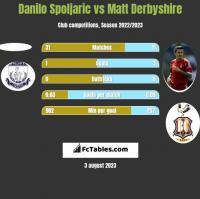 Danilo Spoljaric vs Matt Derbyshire h2h player stats