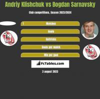 Andriy Klishchuk vs Bogdan Sarnawski h2h player stats