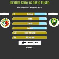 Ibrahim Kane vs David Puclin h2h player stats