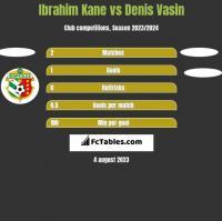 Ibrahim Kane vs Denis Vasin h2h player stats
