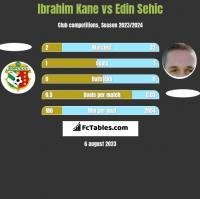 Ibrahim Kane vs Edin Sehic h2h player stats