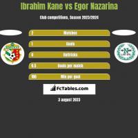 Ibrahim Kane vs Egor Nazarina h2h player stats