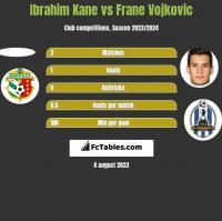 Ibrahim Kane vs Frane Vojkovic h2h player stats