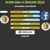 Ibrahim Kane vs Oleksandr Sklyar h2h player stats