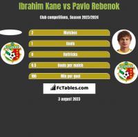 Ibrahim Kane vs Pavlo Rebenok h2h player stats