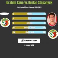 Ibrahim Kane vs Ruslan Stepanyuk h2h player stats