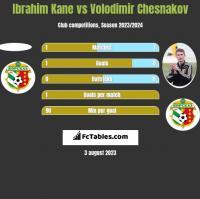 Ibrahim Kane vs Volodimir Chesnakov h2h player stats