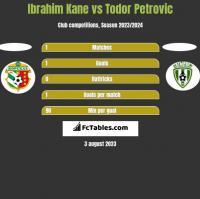 Ibrahim Kane vs Todor Petrovic h2h player stats