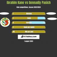Ibrahim Kane vs Gennadiy Pasich h2h player stats