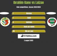 Ibrahim Kane vs Luizao h2h player stats
