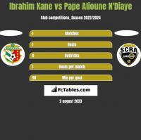 Ibrahim Kane vs Pape Alioune N'Diaye h2h player stats