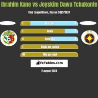 Ibrahim Kane vs Joyskim Dawa Tchakonte h2h player stats