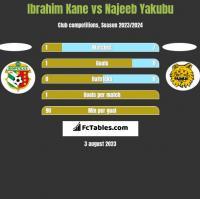 Ibrahim Kane vs Najeeb Yakubu h2h player stats