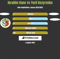 Ibrahim Kane vs Yurii Kozyrenko h2h player stats