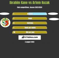 Ibrahim Kane vs Artem Kozak h2h player stats