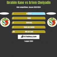 Ibrahim Kane vs Artem Chelyadin h2h player stats