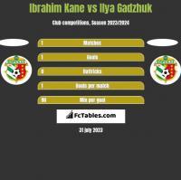 Ibrahim Kane vs Ilya Gadzhuk h2h player stats