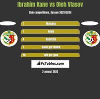 Ibrahim Kane vs Oleh Vlasov h2h player stats