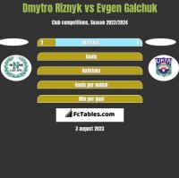 Dmytro Riznyk vs Evgen Galchuk h2h player stats