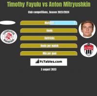 Timothy Fayulu vs Anton Mitryushkin h2h player stats