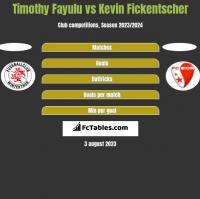 Timothy Fayulu vs Kevin Fickentscher h2h player stats