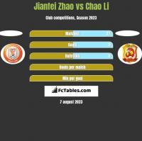 Jianfei Zhao vs Chao Li h2h player stats