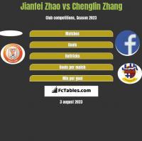 Jianfei Zhao vs Chenglin Zhang h2h player stats