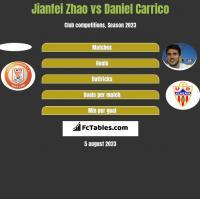 Jianfei Zhao vs Daniel Carrico h2h player stats