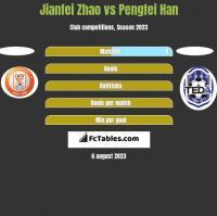 Jianfei Zhao vs Pengfei Han h2h player stats