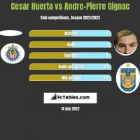 Cesar Huerta vs Andre-Pierre Gignac h2h player stats