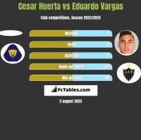 Cesar Huerta vs Eduardo Vargas h2h player stats