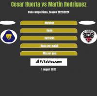 Cesar Huerta vs Martin Rodriguez h2h player stats