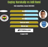 Cagtay Kurukalip vs Adil Rami h2h player stats
