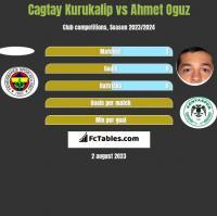 Cagtay Kurukalip vs Ahmet Oguz h2h player stats