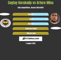 Cagtay Kurukalip vs Arturo Mina h2h player stats