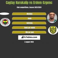 Cagtay Kurukalip vs Erdem Ozgenc h2h player stats
