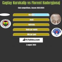 Cagtay Kurukalip vs Florent Hadergjonaj h2h player stats