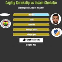 Cagtay Kurukalip vs Issam Chebake h2h player stats