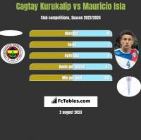 Cagtay Kurukalip vs Mauricio Isla h2h player stats
