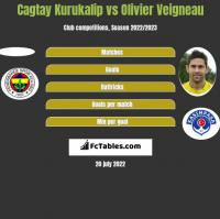 Cagtay Kurukalip vs Olivier Veigneau h2h player stats