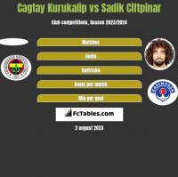 Cagtay Kurukalip vs Sadik Ciftpinar h2h player stats