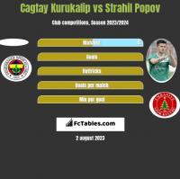 Cagtay Kurukalip vs Strahil Popov h2h player stats