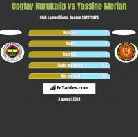 Cagtay Kurukalip vs Yassine Meriah h2h player stats