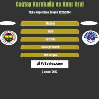 Cagtay Kurukalip vs Onur Ural h2h player stats