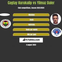 Cagtay Kurukalip vs Yilmaz Daler h2h player stats