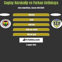 Cagtay Kurukalip vs Furkan Cetinkaya h2h player stats
