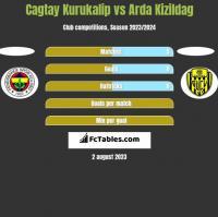 Cagtay Kurukalip vs Arda Kizildag h2h player stats